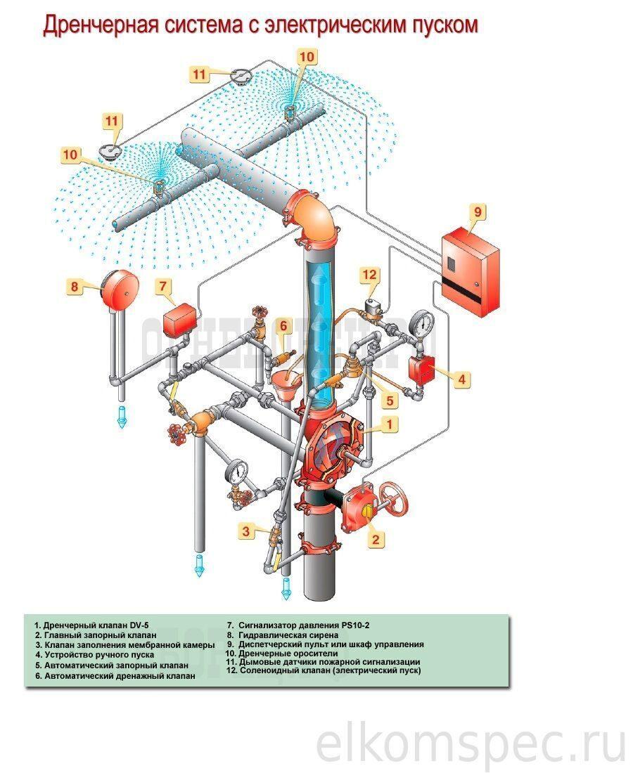 проектировании водяных и пенных автоматических установок пожаротушения